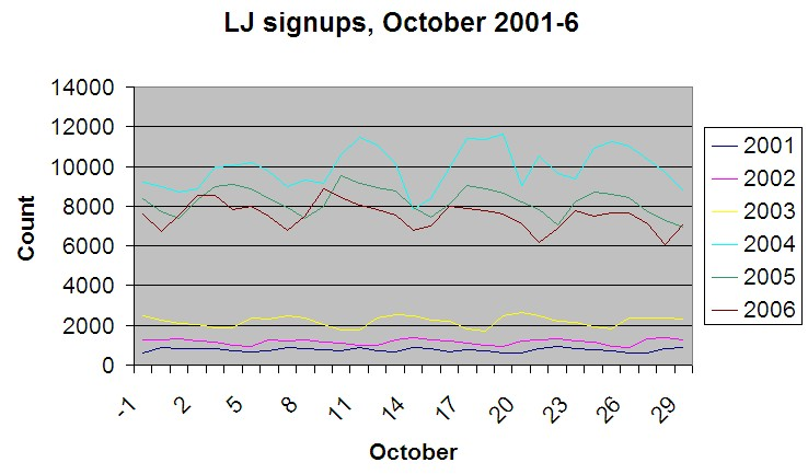 Livejournal users signing up, October 2001-6