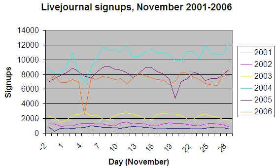 Livejournal signups in November, 2001-6